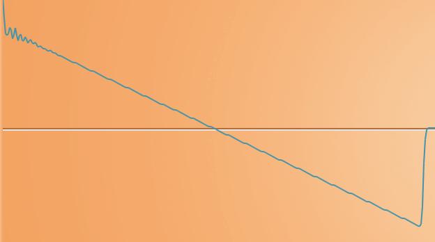 Пилообразная волна
