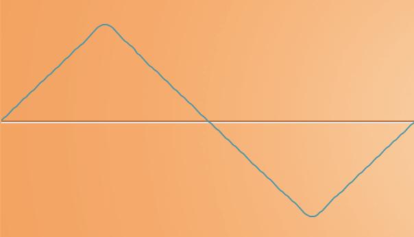 Треугольная волна