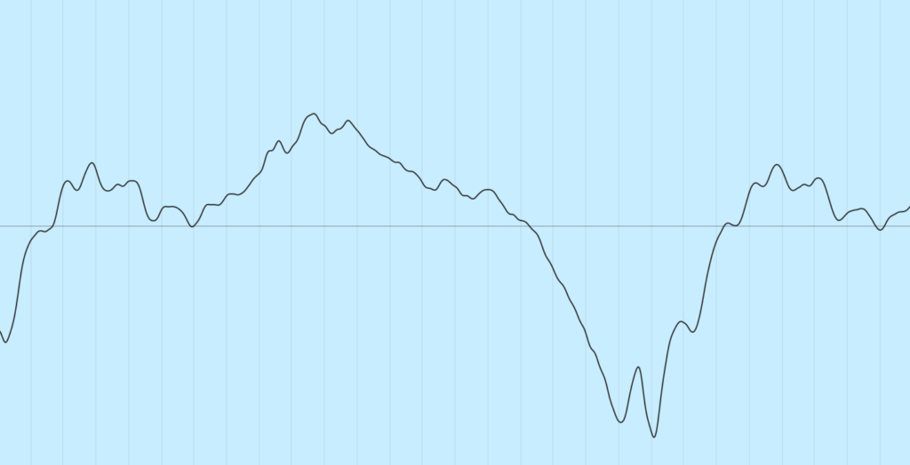 график звуковой волны